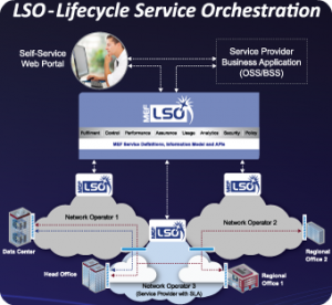 MEF-LSO-Lifecycle-Service-Orchestration