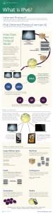 IPv6_infographic_MAIN_img