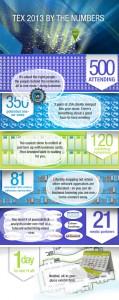 TEX2013_infographic_Infographic