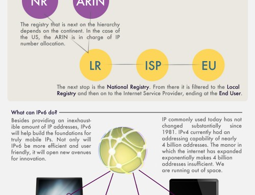 Inteliquent IPV6 Infographic – Overview