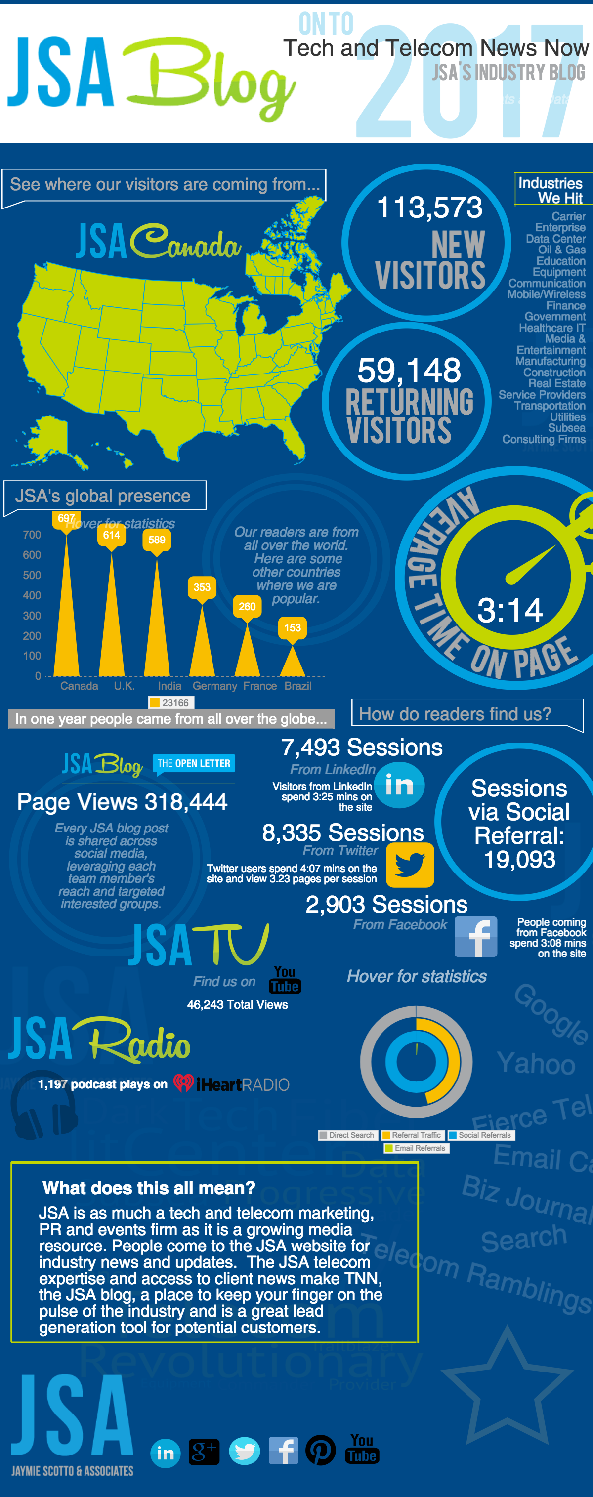 TNN Readers Infographic