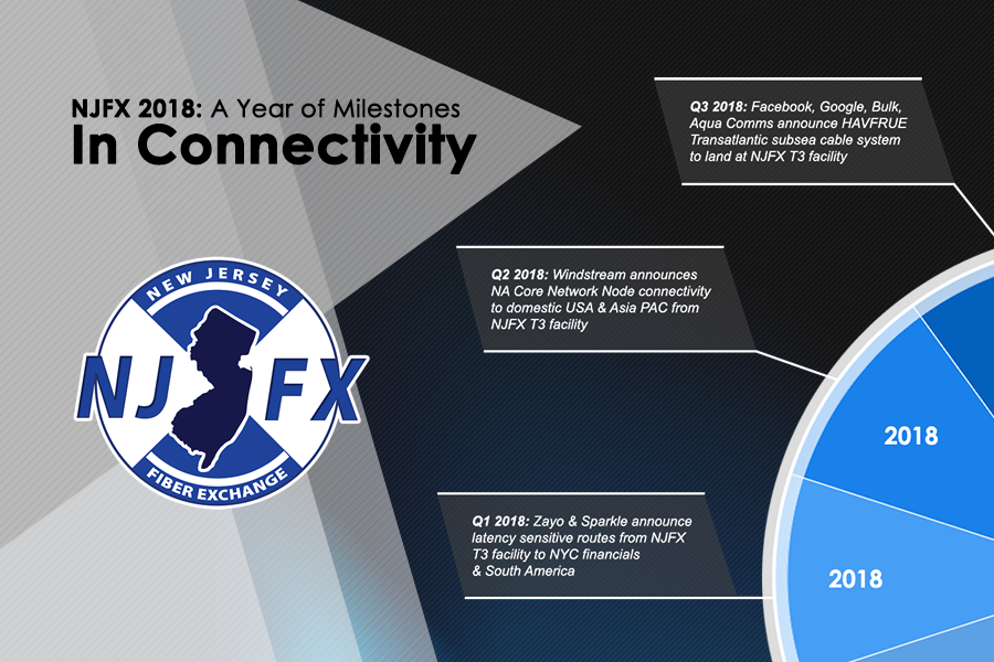 2018 Marks a Year of Unprecedented Connectivity for NJFX - JSA