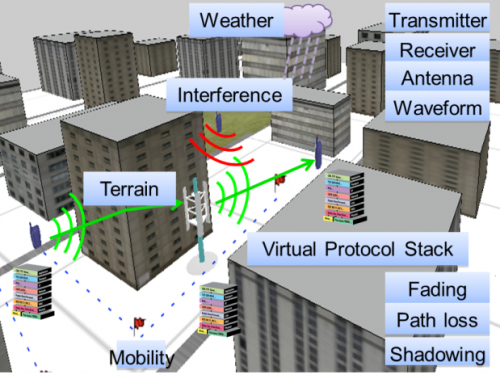Increasing Wireless Network Simulation Fidelity